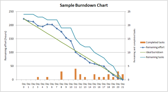 SampleBurndownChart